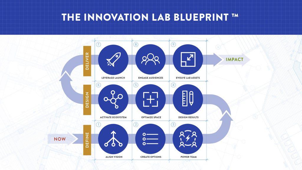 Innovation Lab Blueprint graphic
